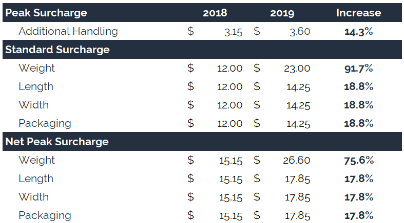 ups-peak-surcharge-2019-additional-handling